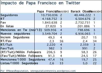 papa-francisco-twitter
