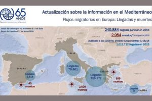 Mapa-con-los-flujos-migratorios